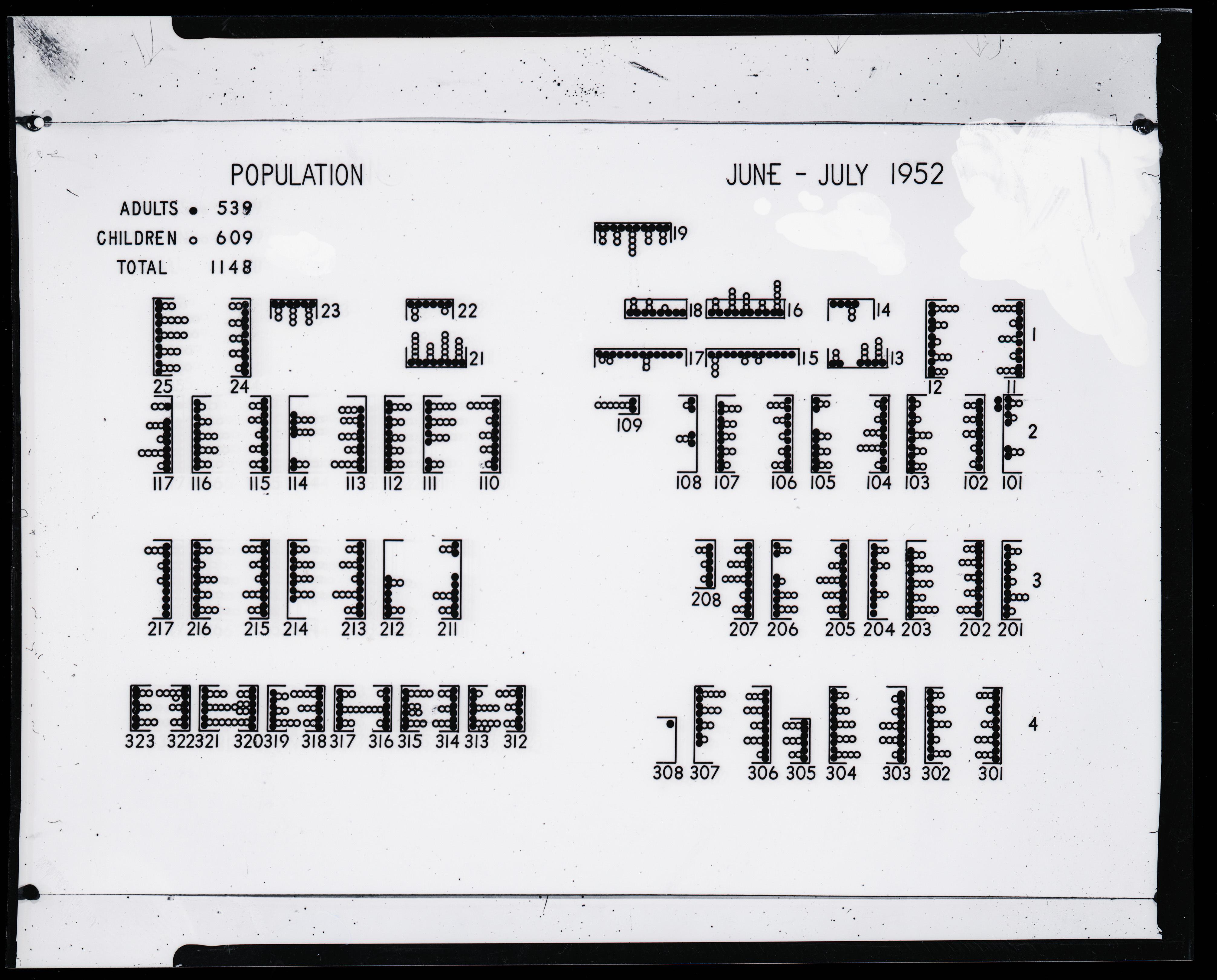 Chart, Huskerville population