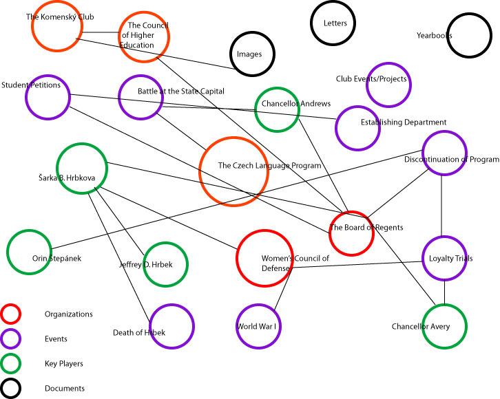 Visualization of the Czech Language Program