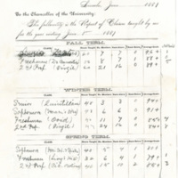 Church's Report of Classes 1881<br />